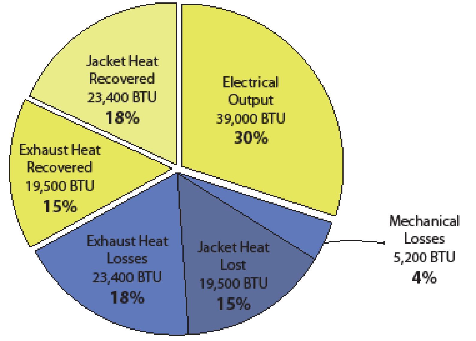 Diesel Integration Alaska Energy Wiki Power Plant Flow Diagram 60 Diesel2