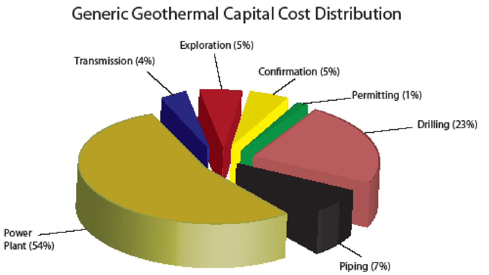 Geothermal Potential Reduction in Cost of Energy - Alaska Energy Wiki