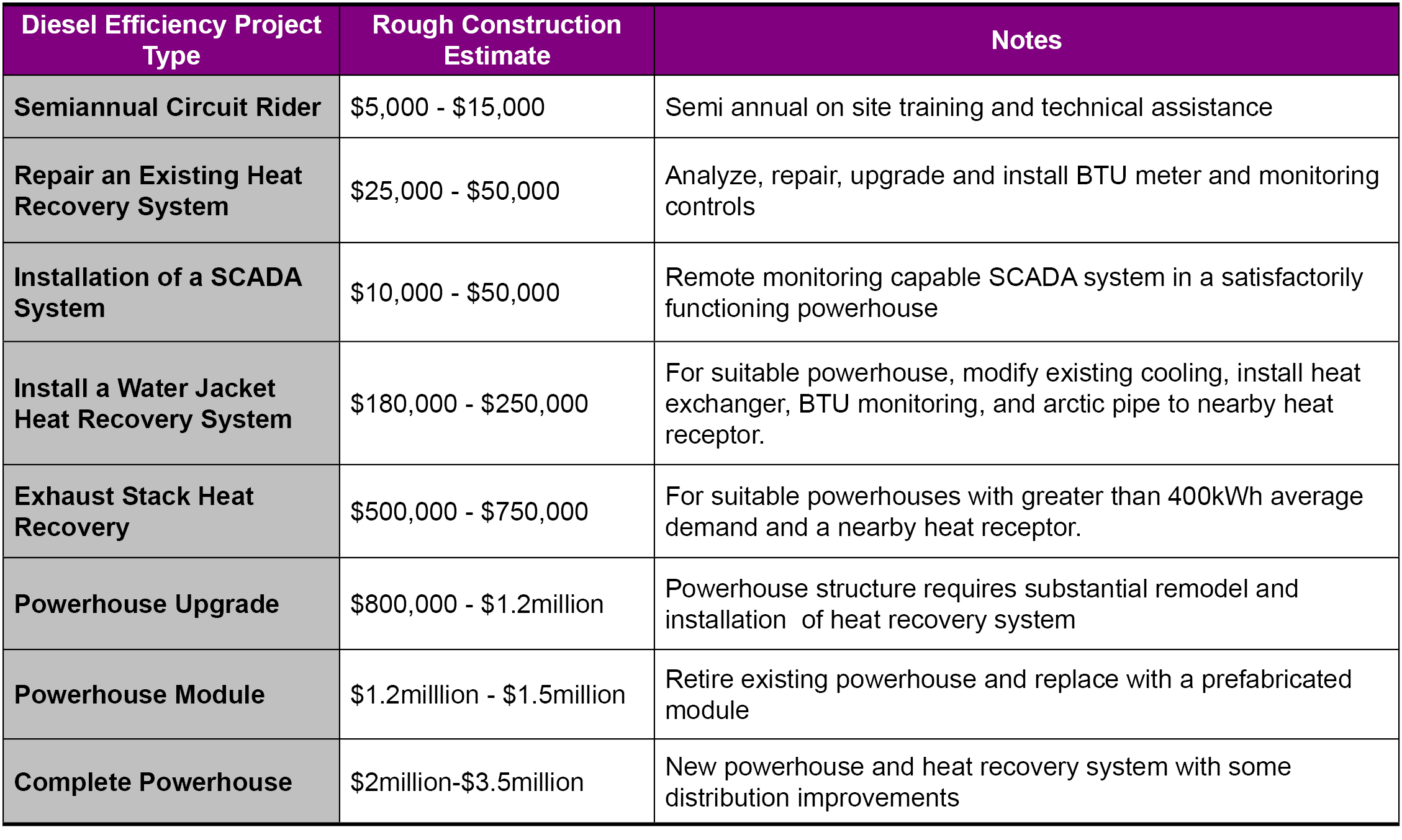 Other Diesel Efficiency Technologies Alaska Energy Wiki