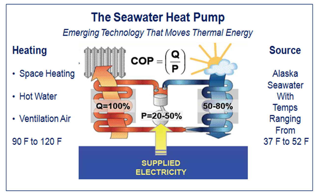 Eetg Seawater Heat Pump Demonstration Project Alaska Energy Wiki 120 Mercruiser Engine Wiring Diagram Cop