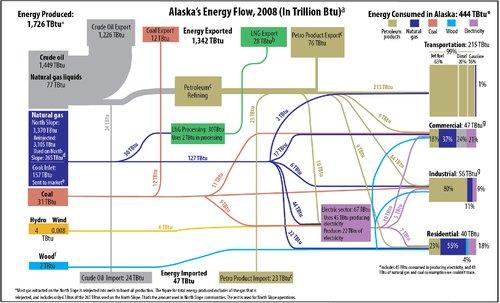 AK_energy_flow_2008.png