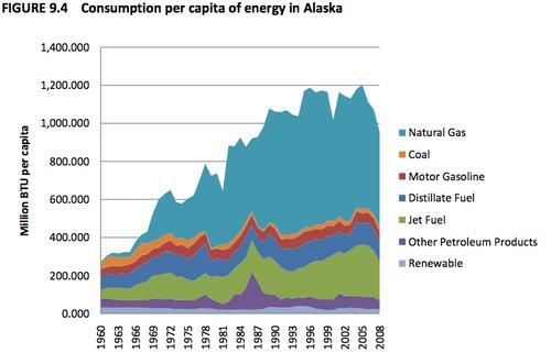 consumption1960-2008.png