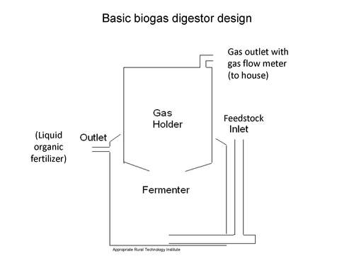 Biogas_design.jpg