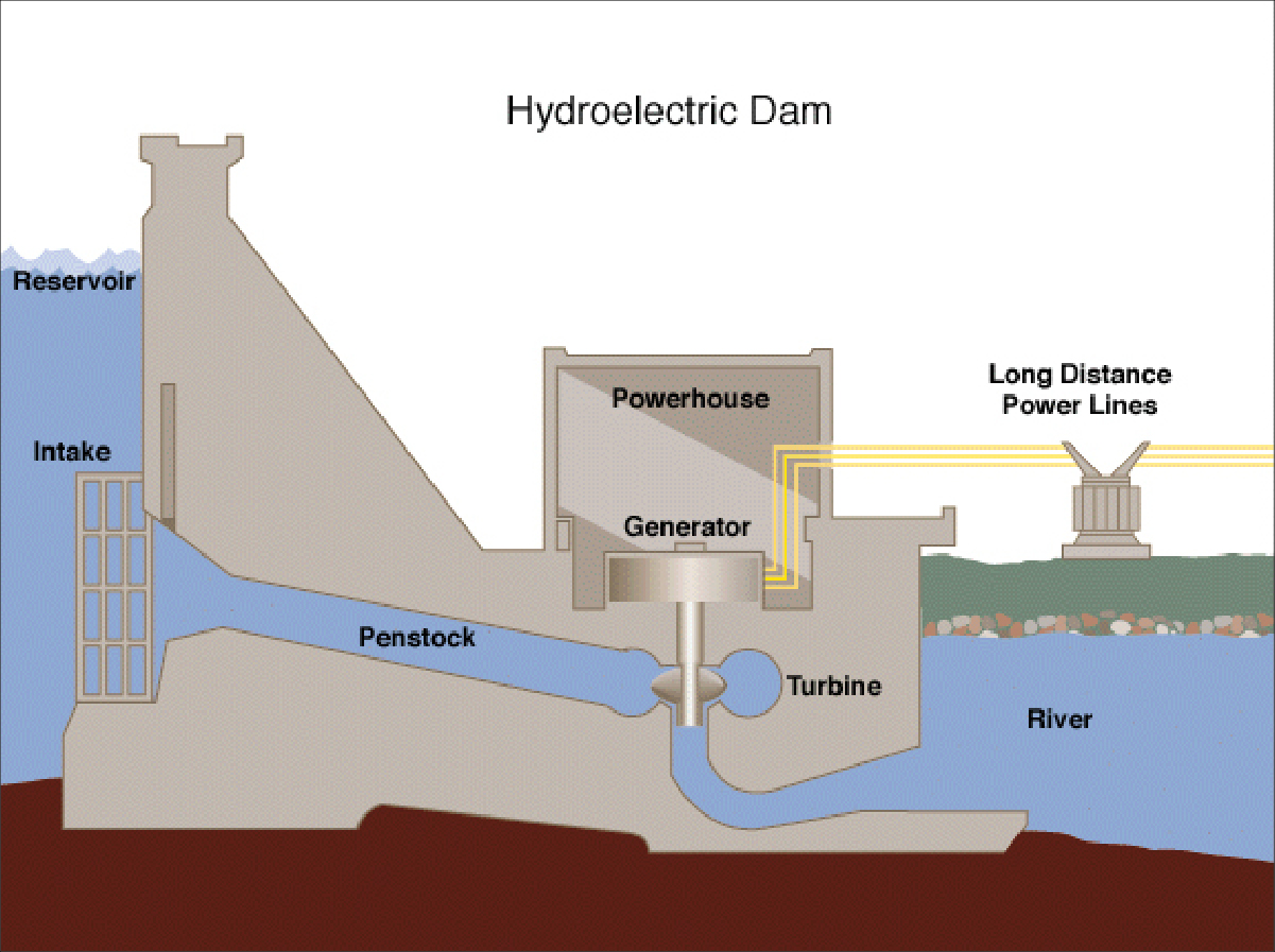 Hydroelectric Energy Diagram Starting Know About Wiring Snow Plow 1998meyer Power Generation Alaska Wiki Hydropower Dam Flow